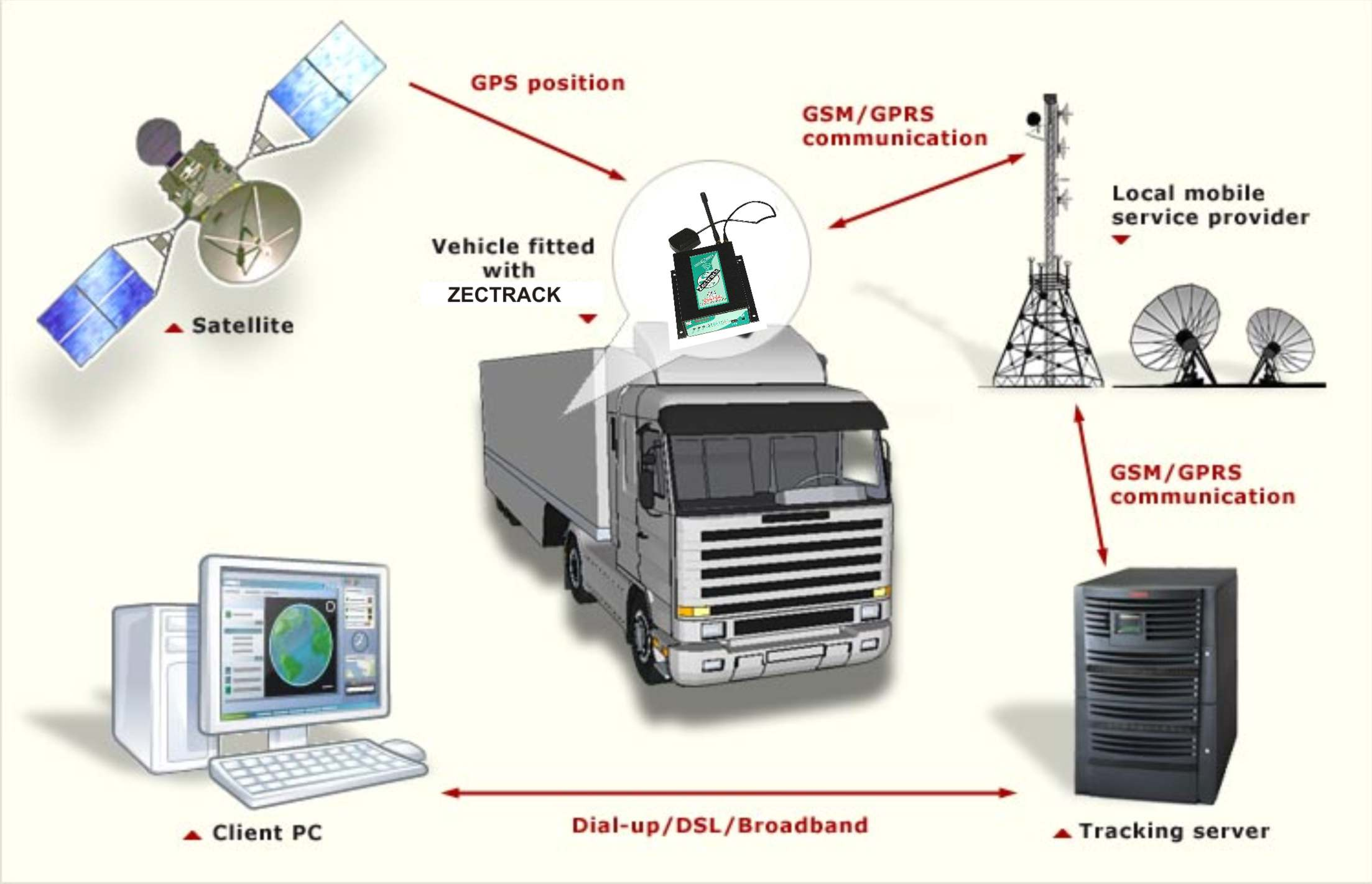 the 7 problems with vehicle tracking The following is a top five list of the vehicle tracking reports that are being utilized by gps insight customers and what they are used for.